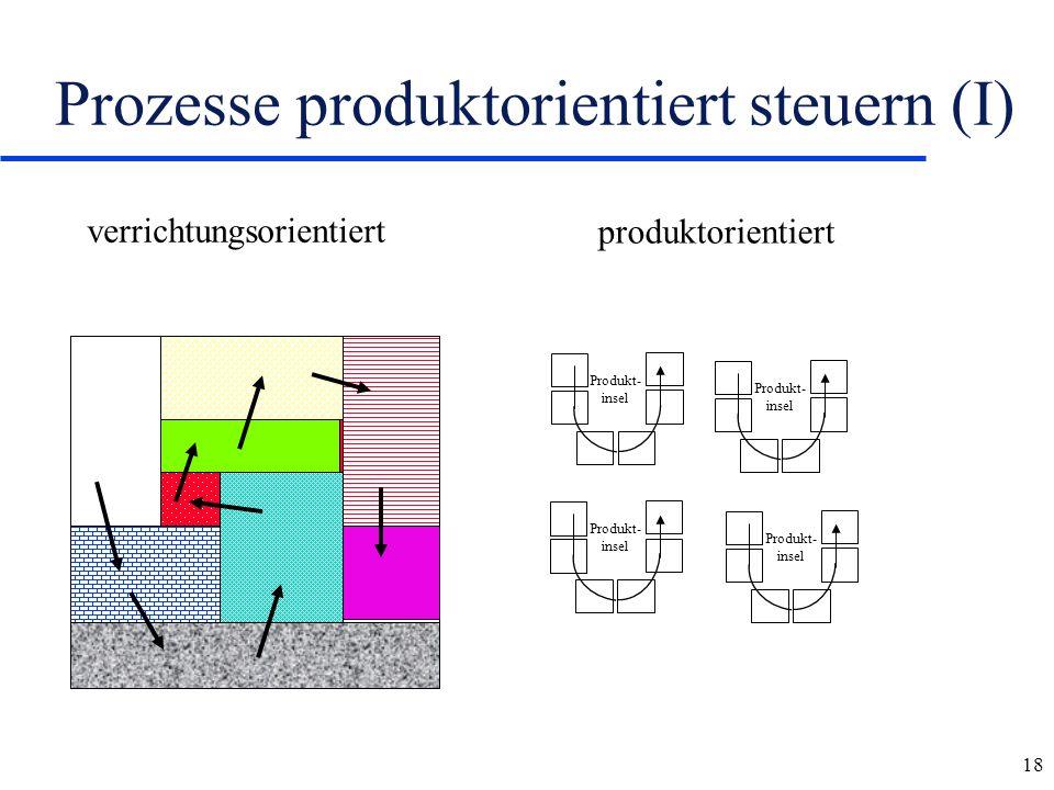 18 Prozesse produktorientiert steuern (I) verrichtungsorientiert produktorientiert Produkt- insel