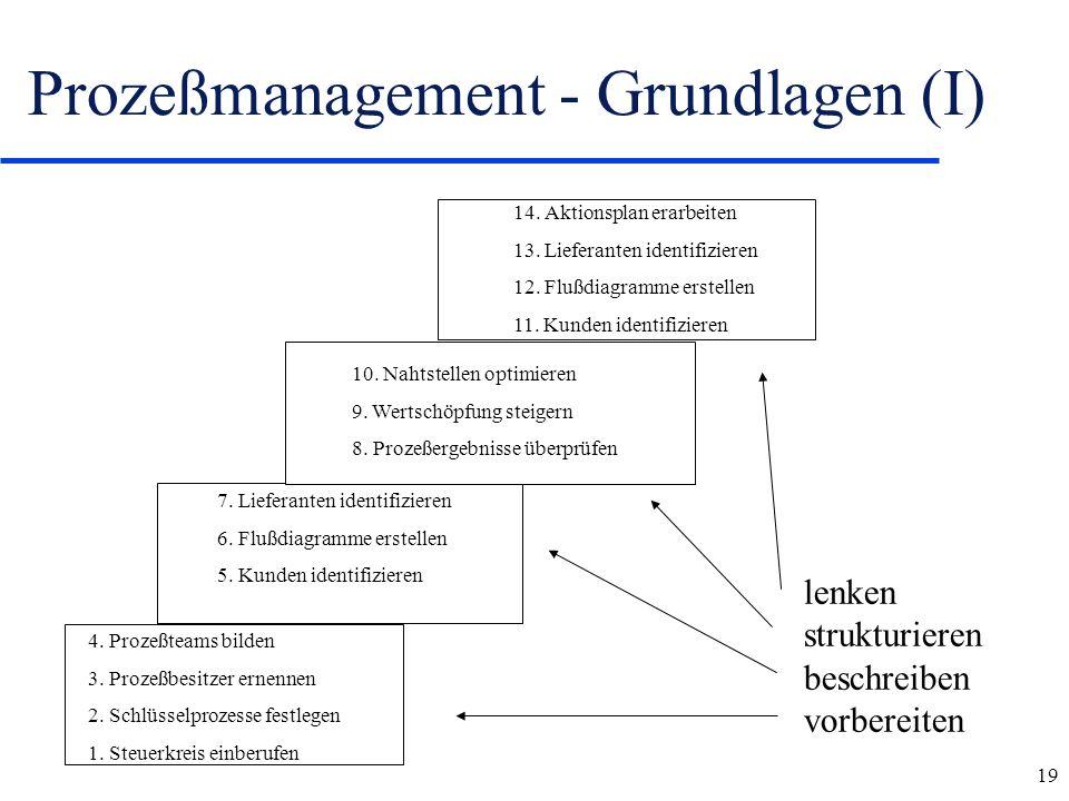 19 Prozeßmanagement - Grundlagen (I) 4. Prozeßteams bilden 3. Prozeßbesitzer ernennen 2. Schlüsselprozesse festlegen 1. Steuerkreis einberufen 7. Lief