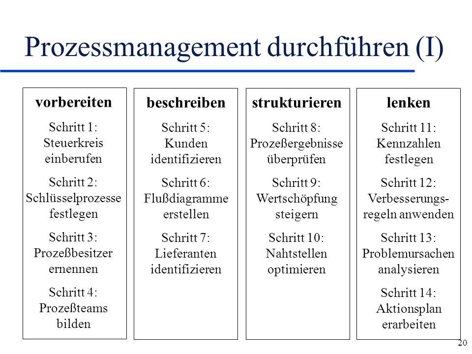 20 Prozessmanagement durchführen (I) vorbereiten Schritt 1: Steuerkreis einberufen Schritt 2: Schlüsselprozesse festlegen Schritt 3: Prozeßbesitzer er