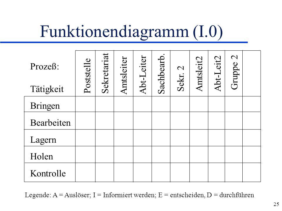 25 Funktionendiagramm (I.0) Prozeß: Tätigkeit Bringen Bearbeiten Lagern Holen Kontrolle Poststelle Sekretariat Amtsleiter Abt-LeiterSachbearb. Sekr. 2