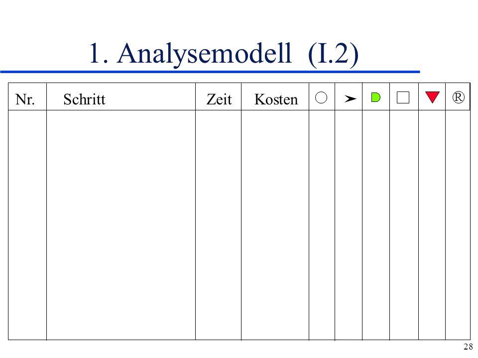 28 1. Analysemodell (I.2) Nr.Schritt ZeitKosten R