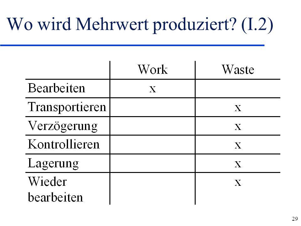 29 Wo wird Mehrwert produziert? (I.2)