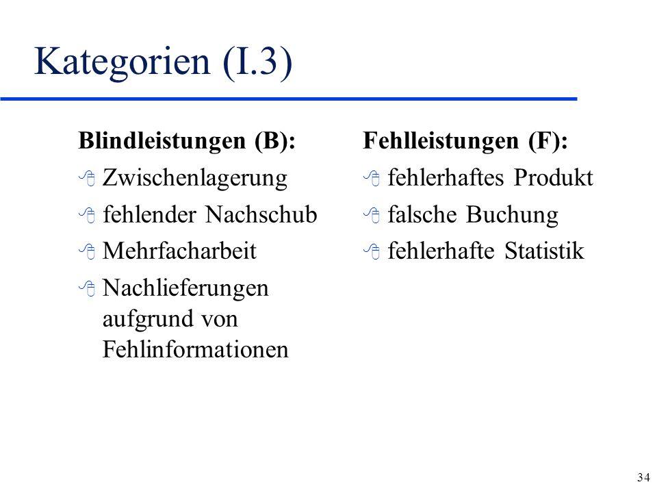 34 Kategorien (I.3) Blindleistungen (B): 8 Zwischenlagerung 8 fehlender Nachschub 8 Mehrfacharbeit 8 Nachlieferungen aufgrund von Fehlinformationen Fe
