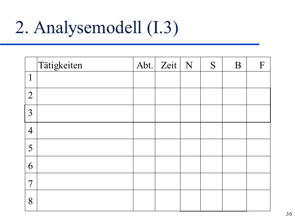 36 2. Analysemodell (I.3) 1234567812345678 TätigkeitenAbt.ZeitNSBF
