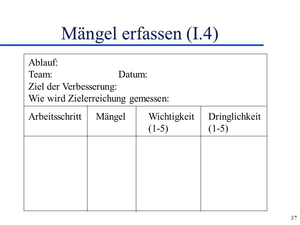 37 Mängel erfassen (I.4) Ablauf: Team:Datum: Ziel der Verbesserung: Wie wird Zielerreichung gemessen: Arbeitsschritt MängelWichtigkeitDringlichkeit (1