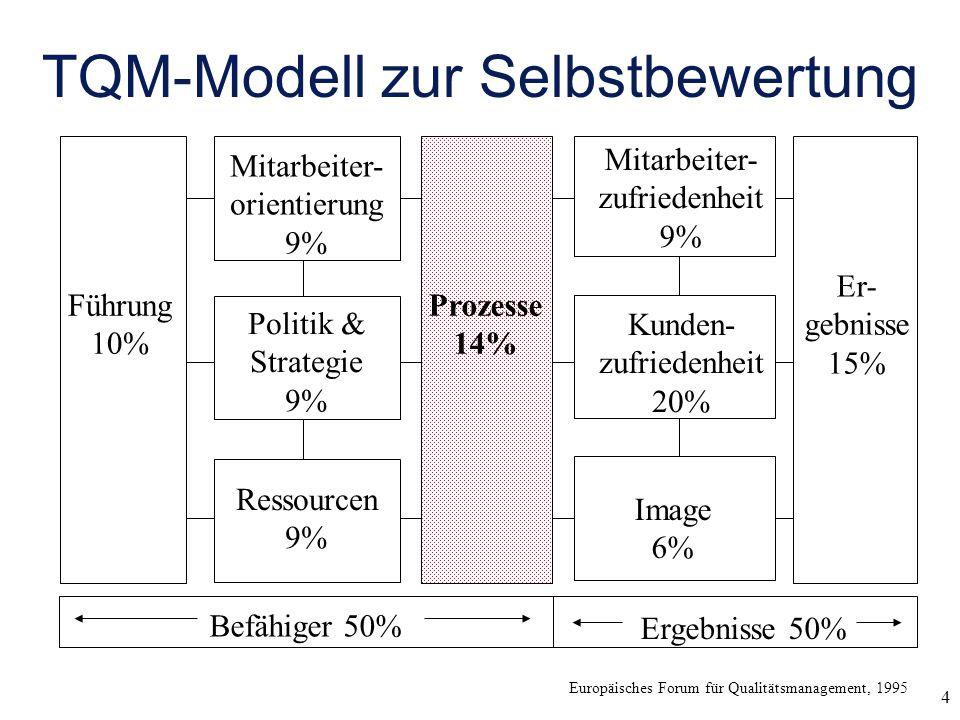 4 TQM-Modell zur Selbstbewertung Europäisches Forum für Qualitätsmanagement, 1995 Führung 10% Prozesse 14% Er- gebnisse 15% Mitarbeiter- orientierung