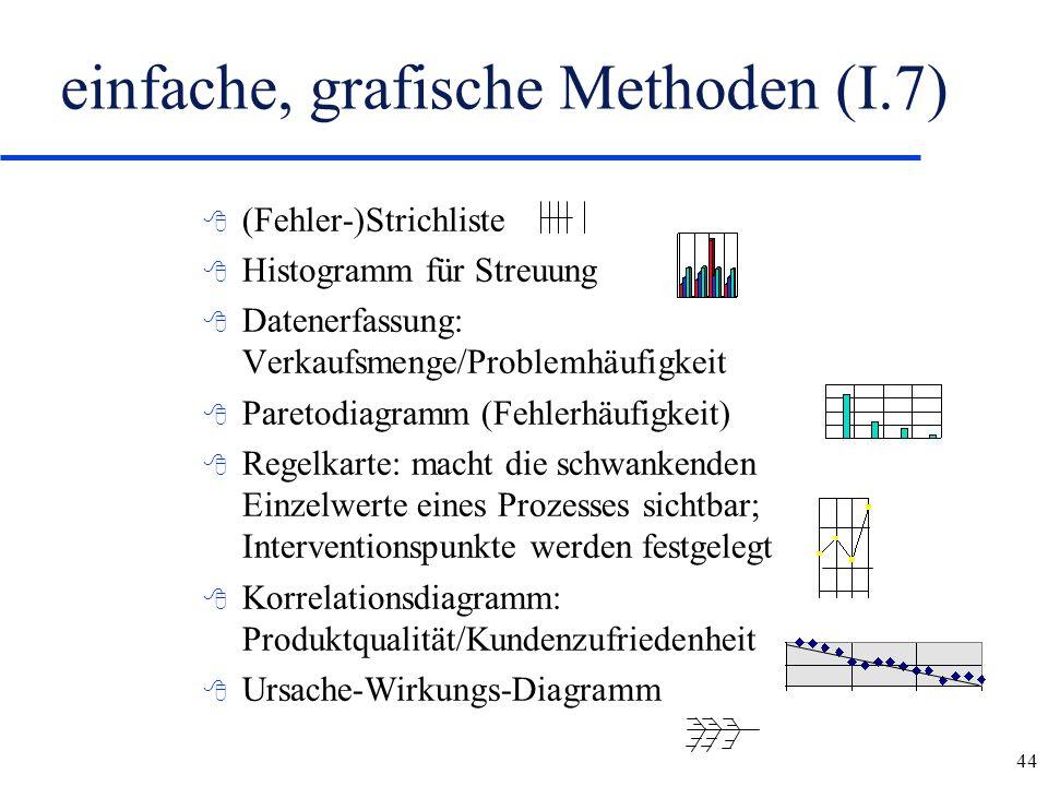 44 einfache, grafische Methoden (I.7) 8 (Fehler-)Strichliste 8 Histogramm für Streuung 8 Datenerfassung: Verkaufsmenge/Problemhäufigkeit 8 Paretodiagr