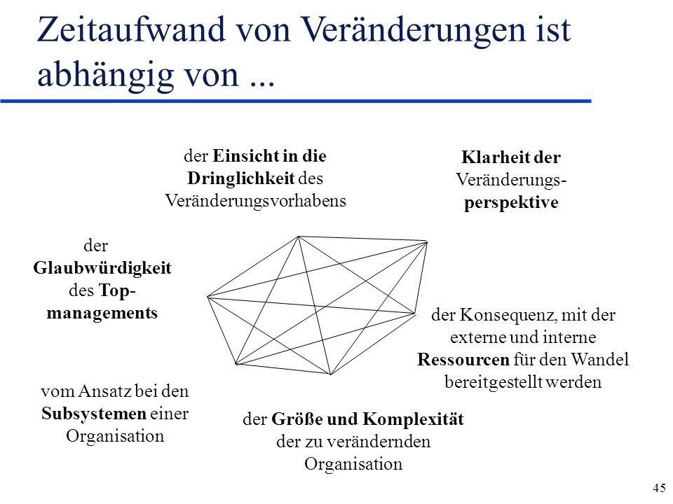 45 Zeitaufwand von Veränderungen ist abhängig von... der Glaubwürdigkeit des Top- managements der Einsicht in die Dringlichkeit des Veränderungsvorhab