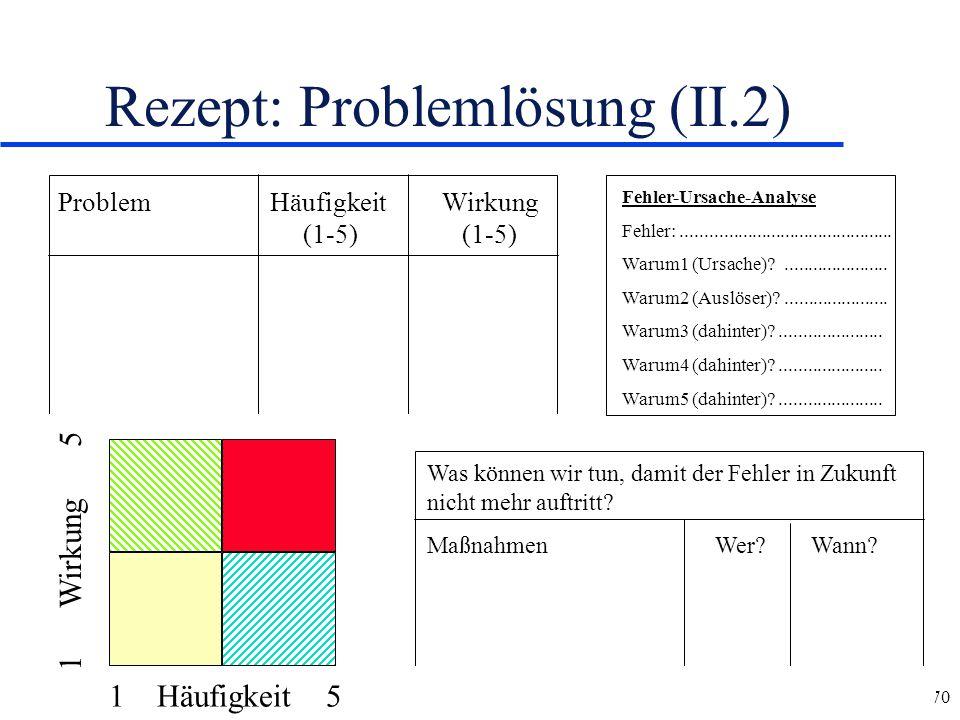 70 Rezept: Problemlösung (II.2) Problem HäufigkeitWirkung (1-5) (1-5) Fehler-Ursache-Analyse Fehler:............................................. Waru