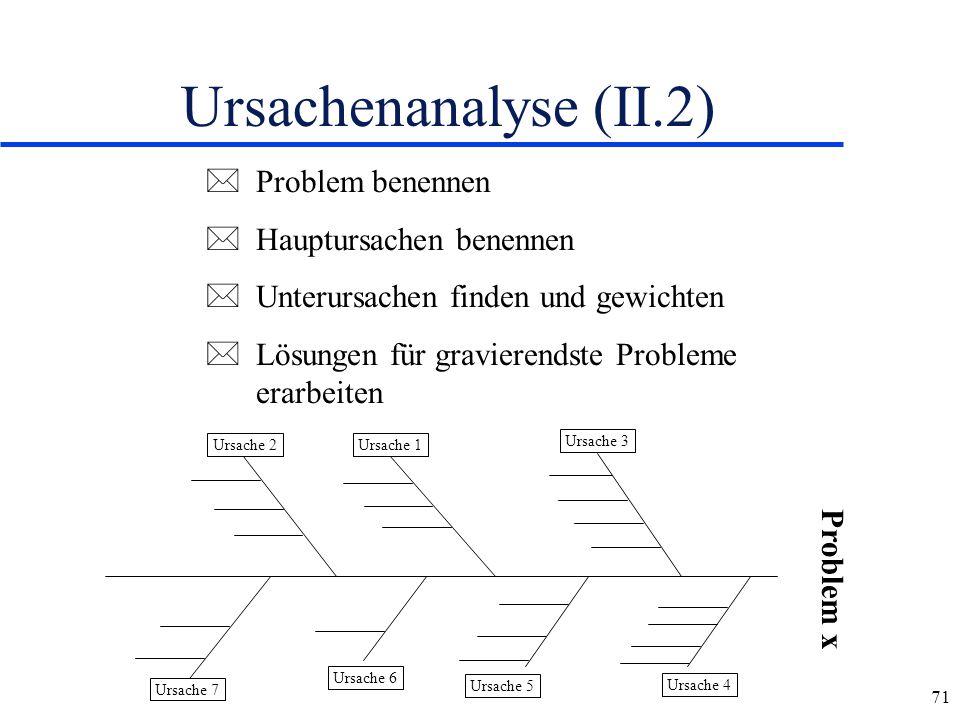 71 Ursachenanalyse (II.2) Ursache 1Ursache 2 Ursache 3 Ursache 7 Ursache 6 Ursache 4 Ursache 5 *Problem benennen *Hauptursachen benennen *Unterursache