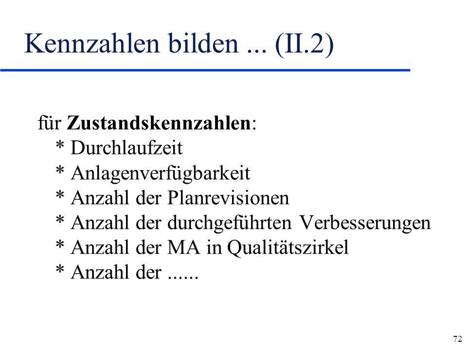 72 Kennzahlen bilden... (II.2) für Zustandskennzahlen: * Durchlaufzeit * Anlagenverfügbarkeit * Anzahl der Planrevisionen * Anzahl der durchgeführten