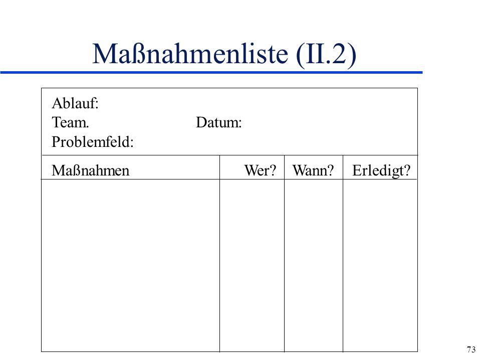 73 Maßnahmenliste (II.2) Ablauf: Team.Datum: Problemfeld: MaßnahmenWer?Wann? Erledigt?