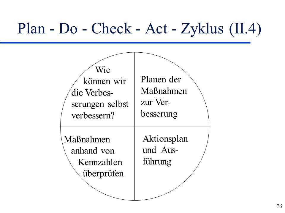 76 Plan - Do - Check - Act - Zyklus (II.4) Planen der Maßnahmen zur Ver- besserung Aktionsplan und Aus- führung Wie können wir die Verbes- serungen se