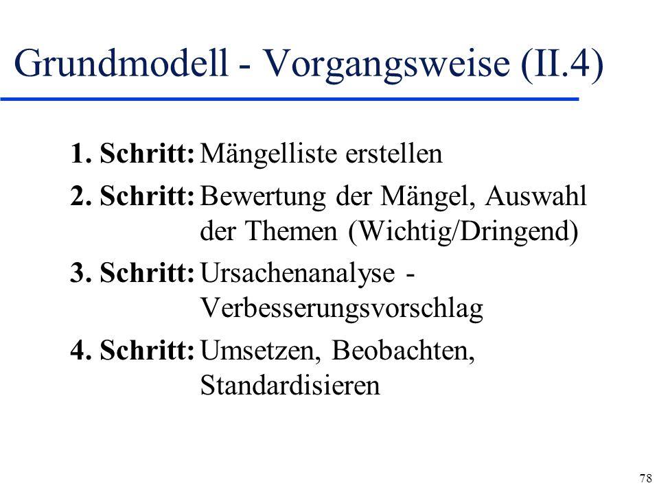 78 Grundmodell - Vorgangsweise (II.4) 1. Schritt:Mängelliste erstellen 2. Schritt:Bewertung der Mängel, Auswahl der Themen (Wichtig/Dringend) 3. Schri