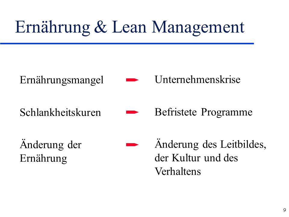 9 Ernährung & Lean Management Ernährungsmangel Schlankheitskuren Änderung der Ernährung Unternehmenskrise Befristete Programme Änderung des Leitbildes