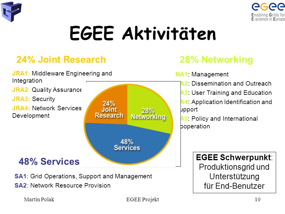 Martin PolakEGEE Projekt10 EGEE Aktivitäten JRA1: Middleware Engineering and Integration JRA2: Quality Assurance JRA3: Security JRA4: Network Services Development SA1: Grid Operations, Support and Management SA2: Network Resource Provision NA1: Management NA2: Dissemination and Outreach NA3: User Training and Education NA4: Application Identification and Support NA5: Policy and International Cooperation EGEE Schwerpunkt: Produktionsgrid und Unterstützung für End-Benutzer 24% Joint Research28% Networking 48% Services