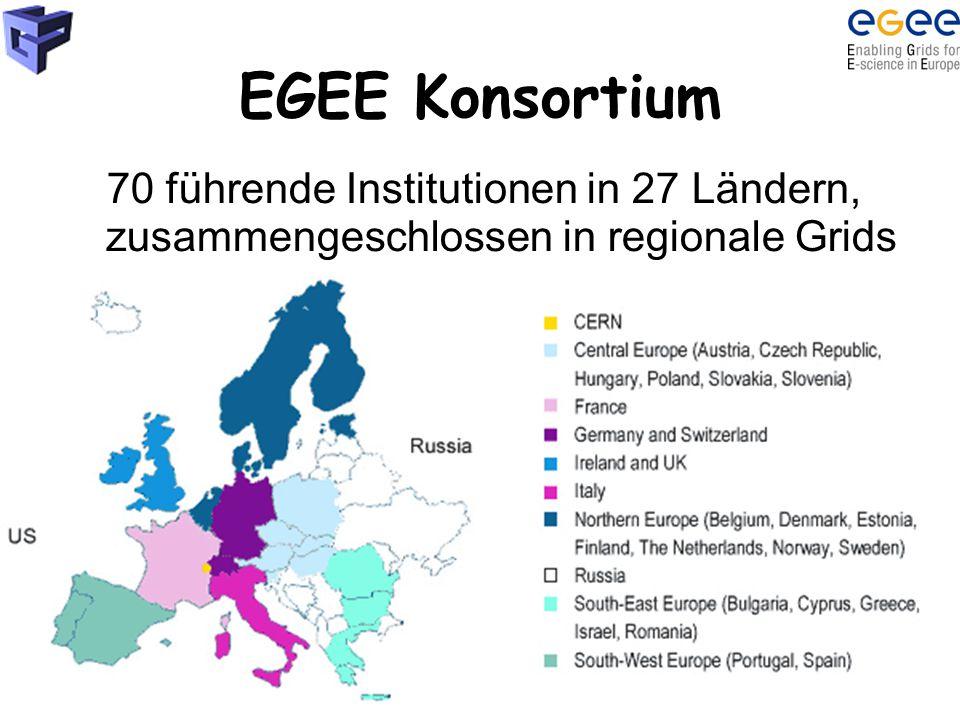 Martin PolakEGEE Projekt7 EGEE Konsortium 70 führende Institutionen in 27 Ländern, zusammengeschlossen in regionale Grids