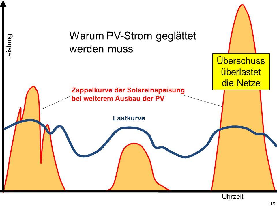 118 Leistung Uhrzeit Überschuss überlastet die Netze Lastkurve Zappelkurve der Solareinspeisung bei weiterem Ausbau der PV Warum PV-Strom geglättet we