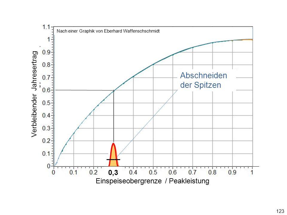 123 0,3 Einspeiseobergrenze / Ppeak Abschneiden der Spitzen Graphik: Eberhard Waffenschschmidt Einspeiseobergrenze / Peakleistung Verbleibender Jahres