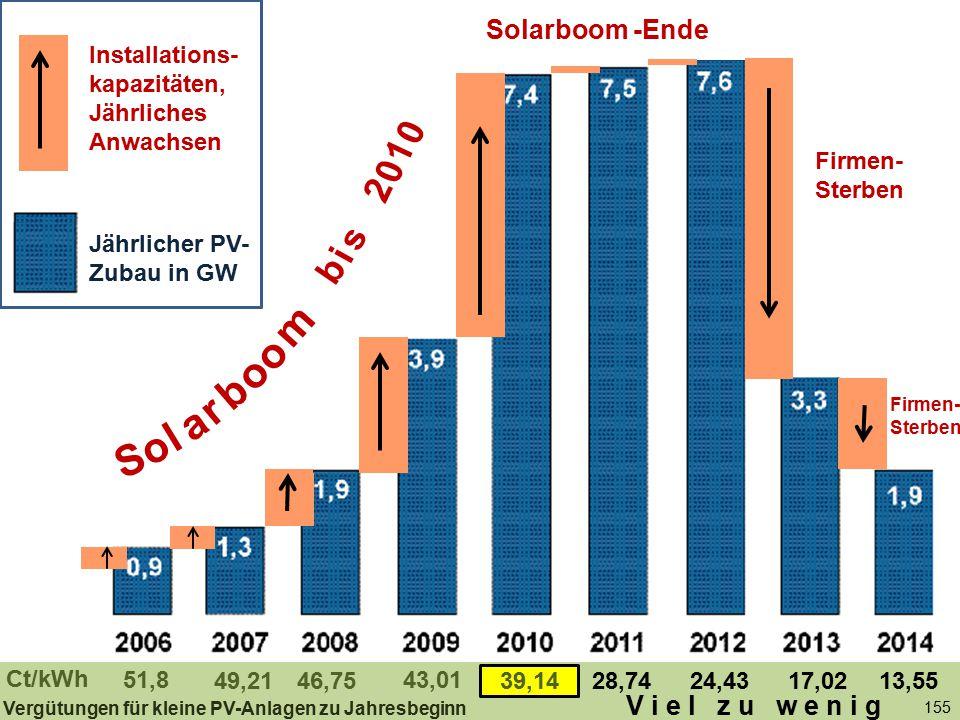 155 Jährlicher PV-Zubau in GW Solarboom -Ende 51,8 46,75 43,01 39,1428,7449,2124,4317,0213,55 Ct/kWh Firmen- Sterben Vergütungen für kleine PV-Anlagen