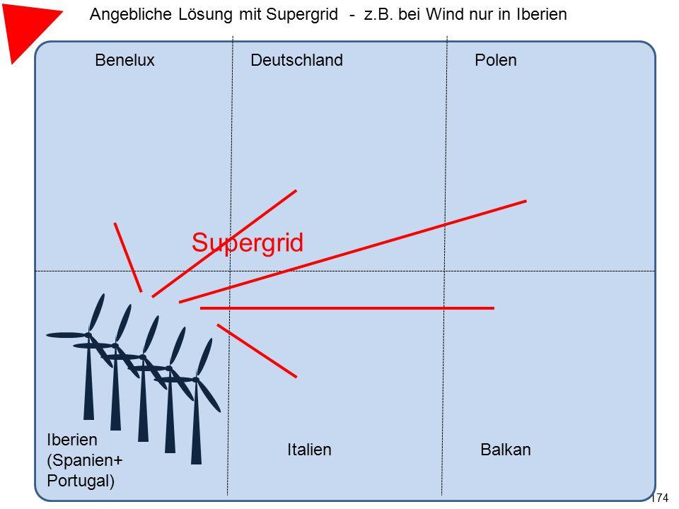 174 BeneluxDeutschland Iberien (Spanien+ Portugal) ItalienBalkan Polen Supergrid Angebliche Lösung mit Supergrid - z.B. bei Wind nur in Iberien