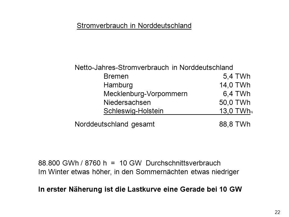 22 Netto-Jahres-Stromverbrauch in Norddeutschland Bremen 5,4 TWh Hamburg14,0 TWh Mecklenburg-Vorpommern 6,4 TWh Niedersachsen50,0 TWh Schleswig-Holste