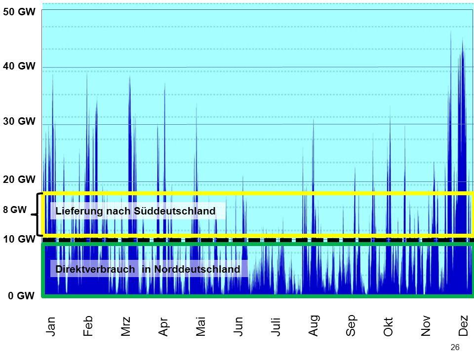 26 0 MW 50 GW 40 GW 30 GW 20 GW 10 GW Jan Feb Mrz Apr Mai Jun Juli Aug Sep Okt Nov Dez Direktverbrauch in Norddeutschland 8 GW Lieferung nach Süddeuts