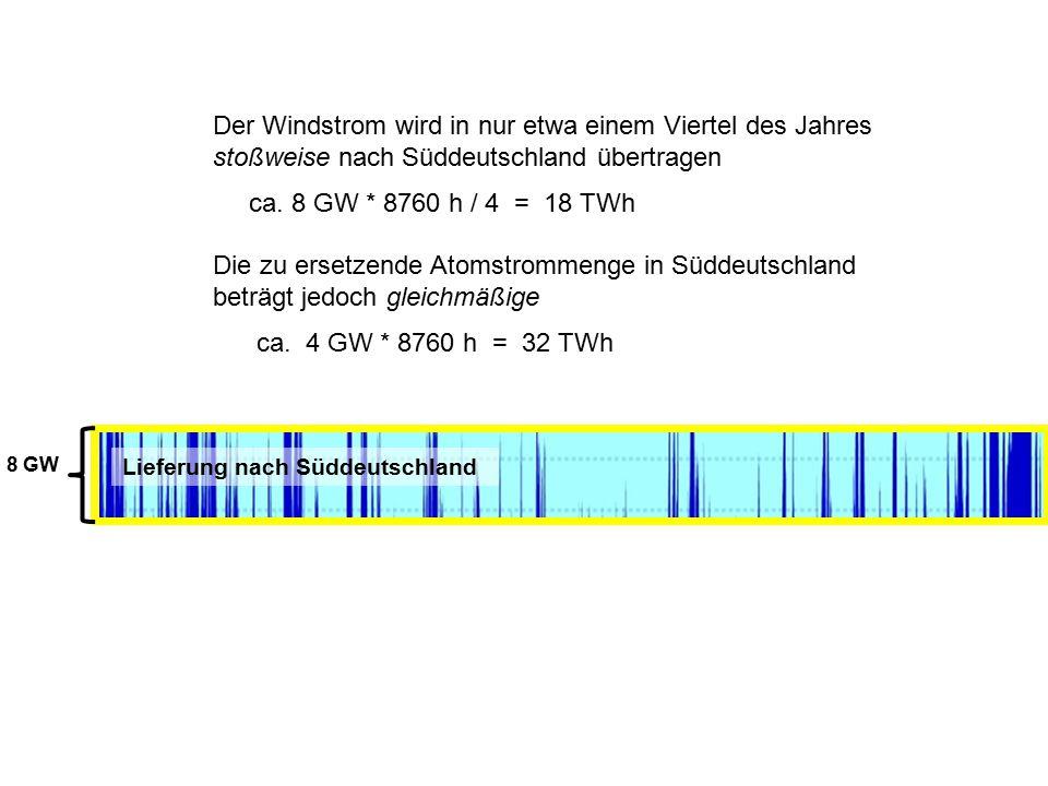 27 0 MW 50 GW 40 GW 30 GW 20 GW 10 GW Jan Feb Mrz Apr Mai Jun Juli Aug Sep Okt Nov Dez 8 GW Lieferung nach Süddeutschland 0 GW Der Windstrom wird in n
