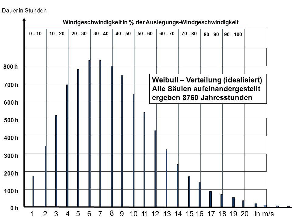 0 - 1010 - 2020 - 3030 - 4040 - 5050 - 6060 - 7070 - 80 80 - 9090 - 100 Windgeschwindigkeit in % der Auslegungs-Windgeschwindigkeit 6 7 8 3 4 5 21 9 1