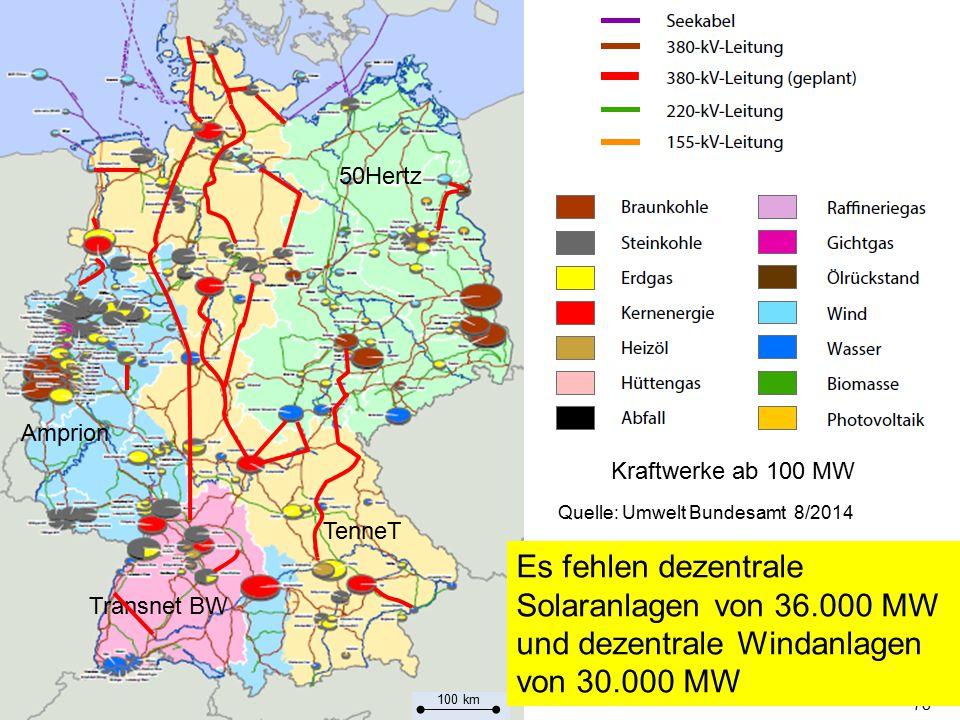 78 Transnet BW Amprion TenneT 50Hertz Quelle: Umwelt Bundesamt 8/2014 Kraftwerke ab 100 MW 100 km Es fehlen dezentrale Solaranlagen von 36.000 MW und