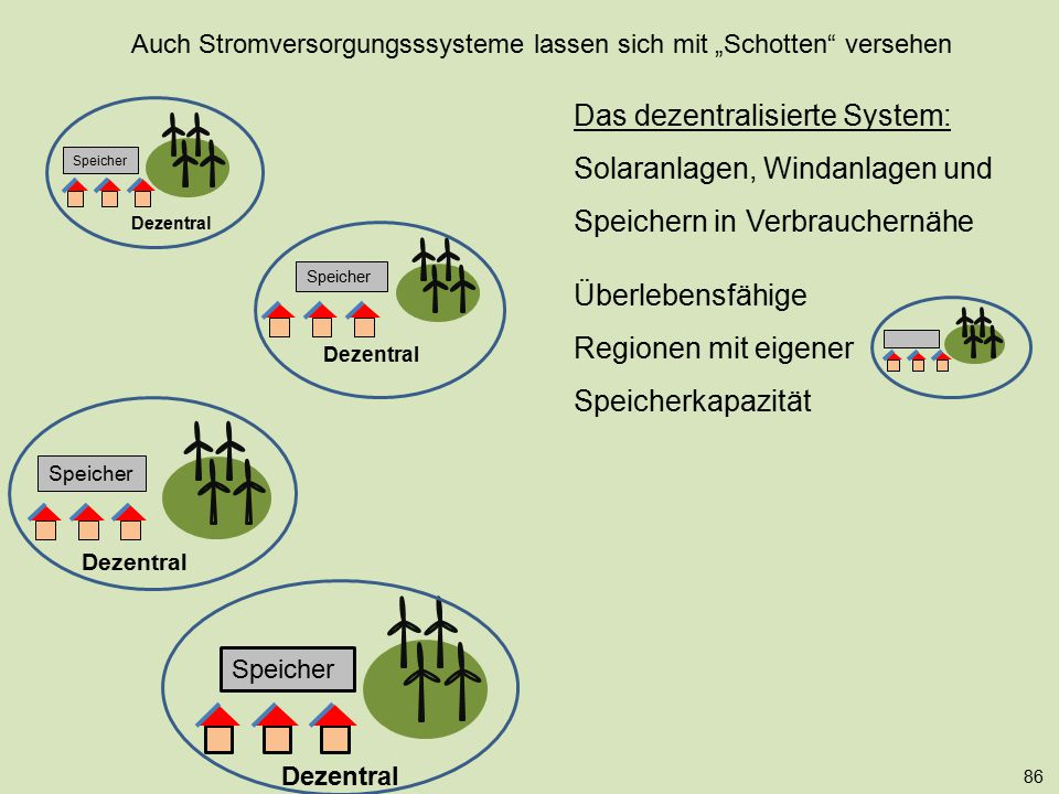 Speicher 86 Dezentral Speicher Das dezentralisierte System: Solaranlagen, Windanlagen und Speichern in Verbrauchernähe Überlebensfähige Regionen mit e