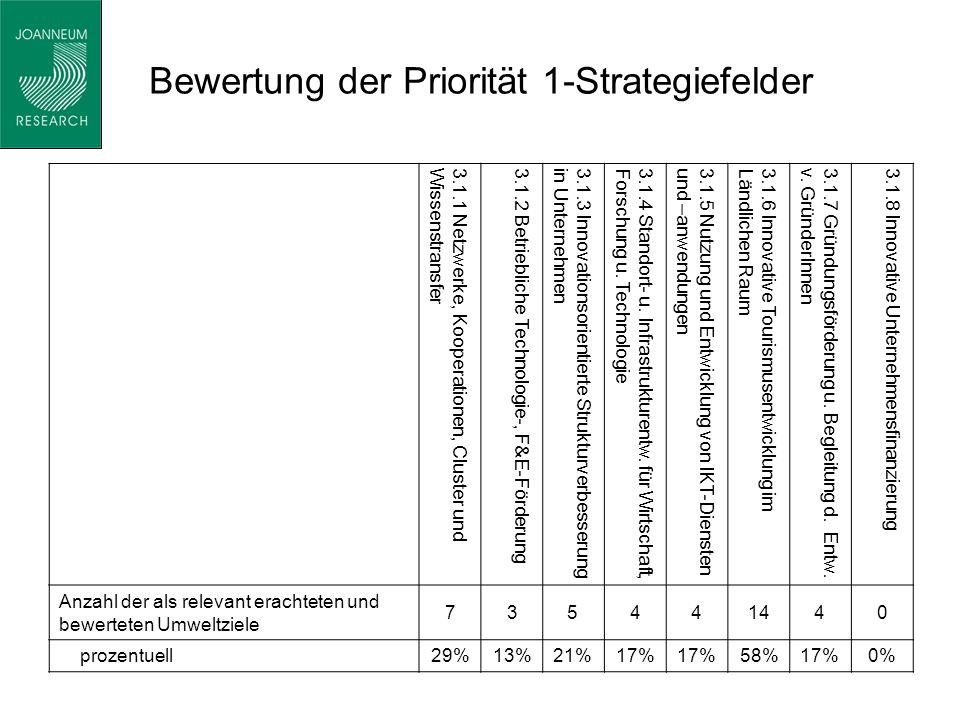 Bewertung der Priorität 1-Strategiefelder 3.1.1 Netzwerke, Kooperationen, Cluster undWissenstransfer3.1.2 Betriebliche Technologie-, F&E-Förderung3.1.3 Innovationsorientierte Strukturverbesserungin Unternehmen3.1.4 Standort- u.