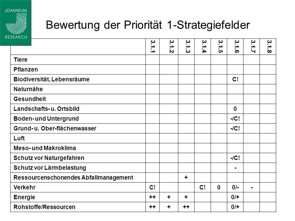 Bewertung der Priorität 1-Strategiefelder 3.1.13.1.23.1.33.1.43.1.53.1.63.1.73.1.8 Tiere Pflanzen Biodiversität, LebensräumeC.