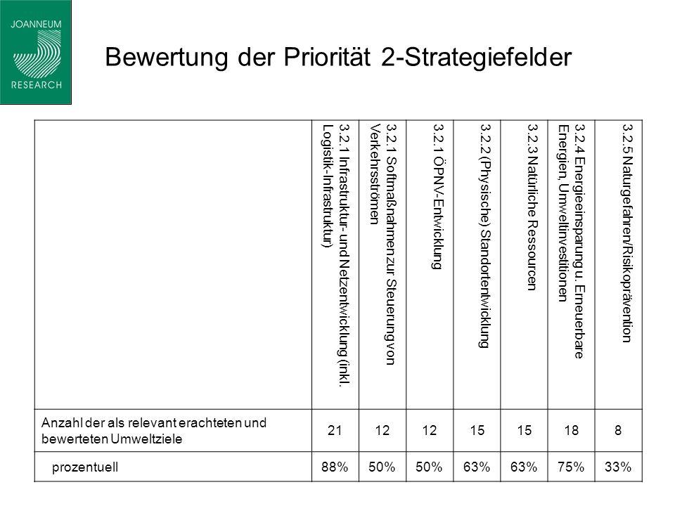 Bewertung der Priorität 2-Strategiefelder 3.2.1 Infrastruktur- und Netzentwicklung (inkl.Logistik-Infrastruktur)3.2.1 Softmaßnahmen zur Steuerung vonVerkehrsströmen3.2.1 ÖPNV-Entwicklung3.2.2 (Physische) Standortentwicklung3.2.3 Natürliche Ressourcen3.2.4 Energieeinsparung u.