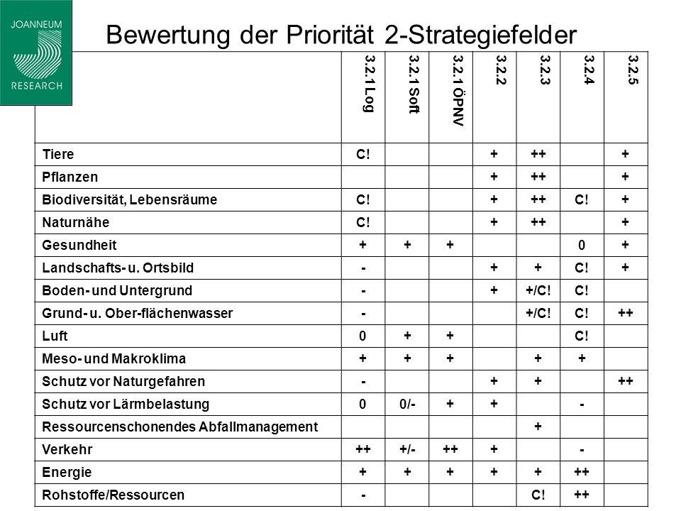 Bewertung der Priorität 2-Strategiefelder 3.2.1 Log 3.2.1 Soft 3.2.1 ÖPNV 3.2.23.2.33.2.43.2.5 TiereC!++++ Pflanzen++++ Biodiversität, LebensräumeC!+++C!C!+ NaturnäheC!++++ Gesundheit+++0+ Landschafts- u.