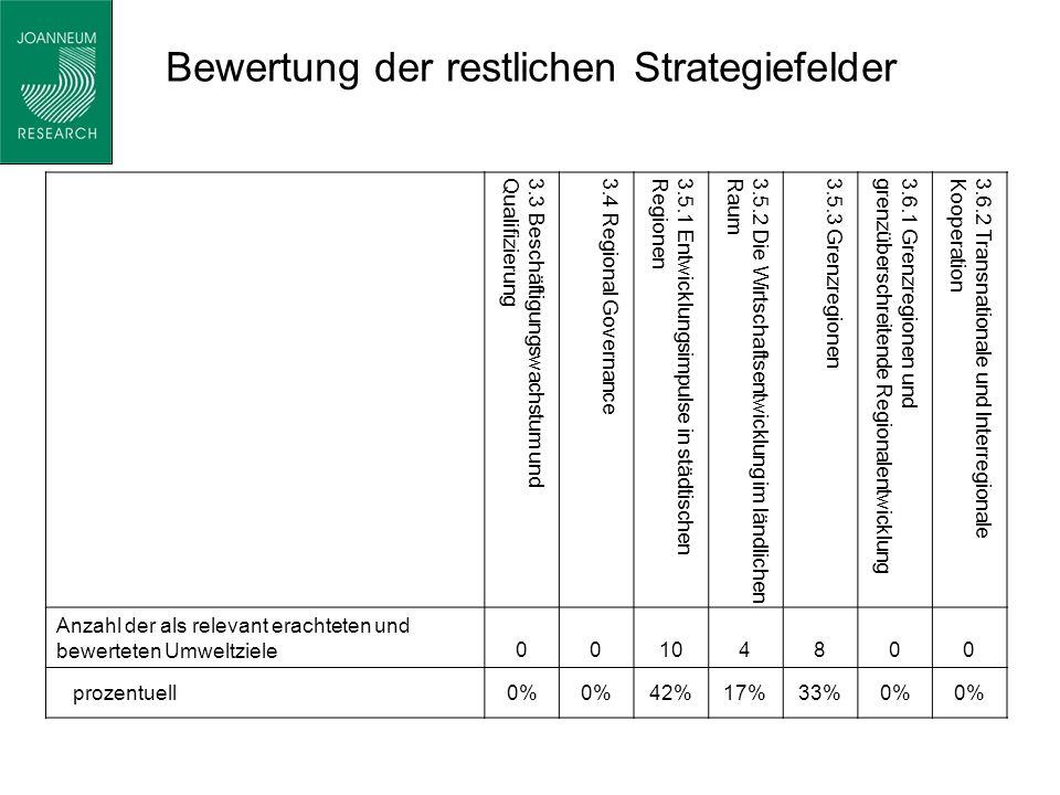 Bewertung der restlichen Strategiefelder 3.3 Beschäftigungswachstum undQualifizierung3.4 Regional Governance3.5.1 Entwicklungsimpulse in städtischenRegionen3.5.2 Die Wirtschaftsentwicklung im ländlichenRaum3.5.3 Grenzregionen3.6.1 Grenzregionen undgrenzüberschreitende Regionalentwicklung3.6.2 Transnationale und InterregionaleKooperation Anzahl der als relevant erachteten und bewerteten Umweltziele00104800 prozentuell0% 42%17%33%0%