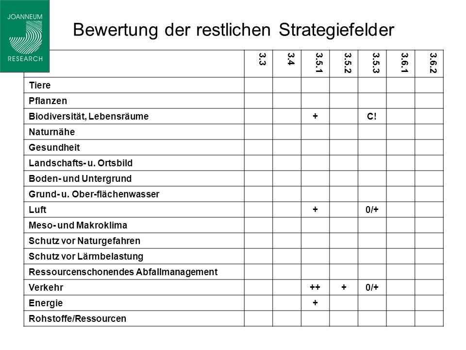 Bewertung der restlichen Strategiefelder 3.33.43.5.13.5.23.5.33.6.13.6.2 Tiere Pflanzen Biodiversität, Lebensräume+C.