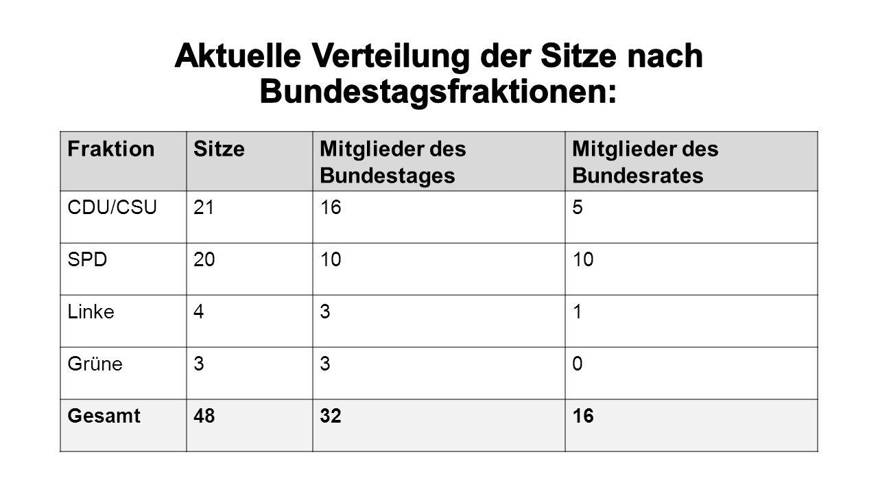 Internet: http://staatsrecht.honikel.de/de/gemeinsamer-ausschuss.htm https://www.bundestag.de/bundestag/plenum/gemeinsamer_ausschuss/-/274264 http://de.wikipedia.org/wiki/Gemeinsamer_Ausschuss http://www.bundesrat.de/DE/aufgaben/gemeins-a/geschaeftsordnung/gemeinsamer-ausschuss-geschaeftsordnung-node.html https://www.bundestag.de/bundestag/abgeordnete18/biografien/L/lammert_norbert/258676 http://www.bundesrat.de/DE/aufgaben/gemeins-a/gemeinsamer-ausschuss-node.html Gesetzestexte: Art.