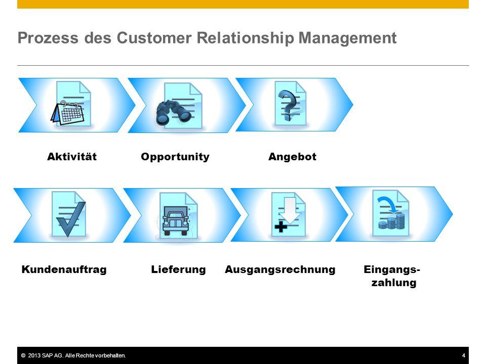 ©2013 SAP AG. Alle Rechte vorbehalten.4 Prozess des Customer Relationship Management KundenauftragLieferungEingangs- zahlung Ausgangsrechnung Aktivitä