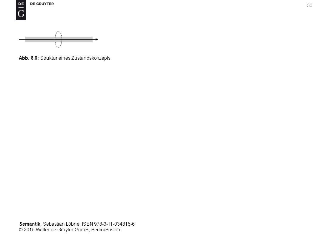 Semantik, Sebastian Löbner ISBN 978-3-11-034815-6 © 2015 Walter de Gruyter GmbH, Berlin/Boston 50 Abb. 6.6: Struktur eines Zustandskonzepts
