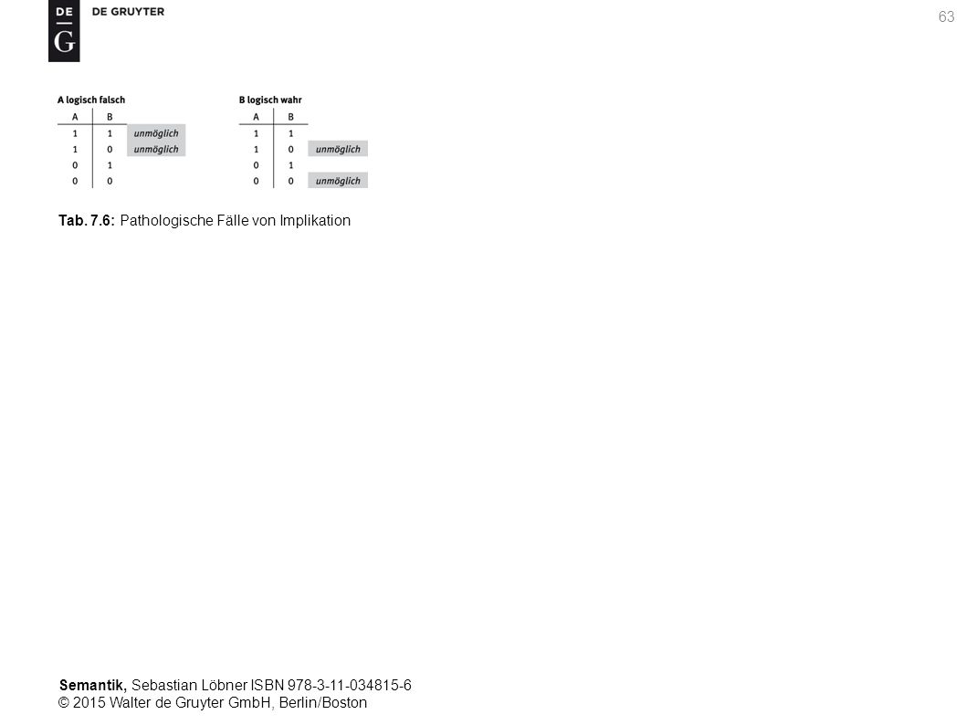 Semantik, Sebastian Löbner ISBN 978-3-11-034815-6 © 2015 Walter de Gruyter GmbH, Berlin/Boston 63 Tab. 7.6: Pathologische Fälle von Implikation
