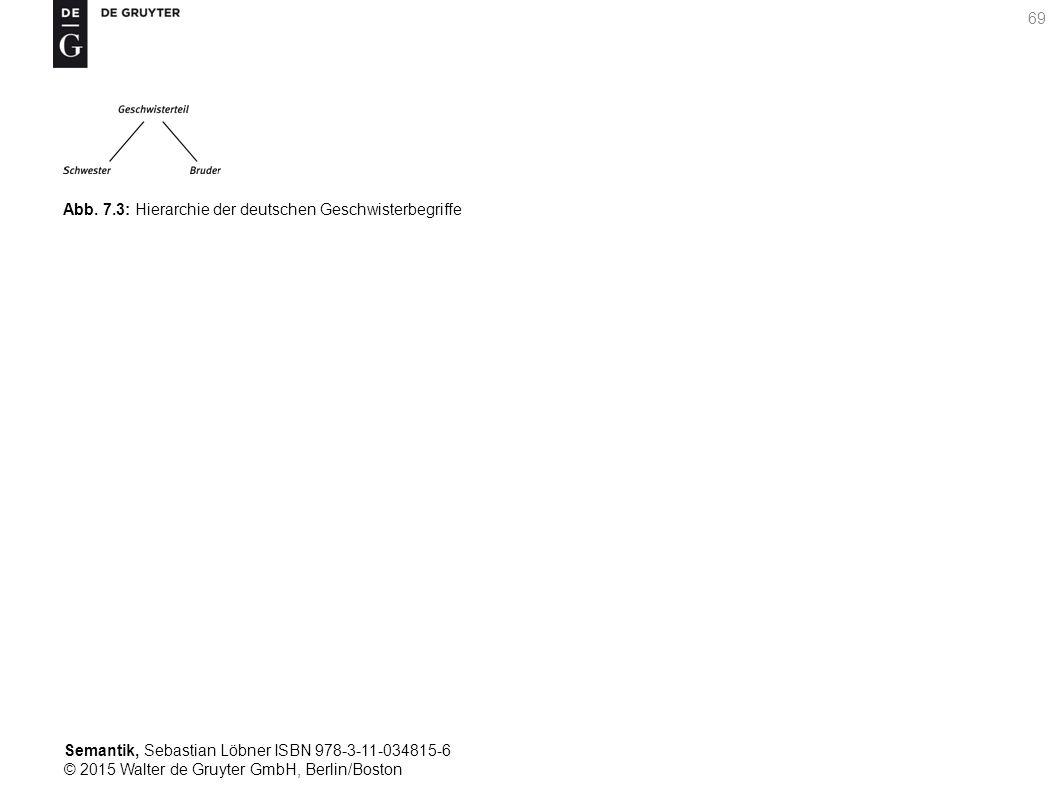 Semantik, Sebastian Löbner ISBN 978-3-11-034815-6 © 2015 Walter de Gruyter GmbH, Berlin/Boston 69 Abb. 7.3: Hierarchie der deutschen Geschwisterbegrif