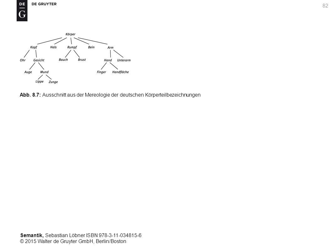 Semantik, Sebastian Löbner ISBN 978-3-11-034815-6 © 2015 Walter de Gruyter GmbH, Berlin/Boston 82 Abb. 8.7: Ausschnitt aus der Mereologie der deutsche