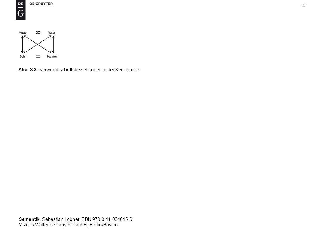 Semantik, Sebastian Löbner ISBN 978-3-11-034815-6 © 2015 Walter de Gruyter GmbH, Berlin/Boston 83 Abb. 8.8: Verwandtschaftsbeziehungen in der Kernfami