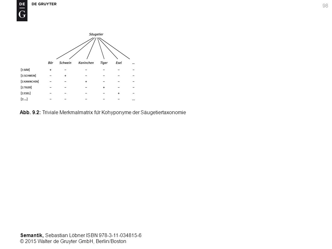 Semantik, Sebastian Löbner ISBN 978-3-11-034815-6 © 2015 Walter de Gruyter GmbH, Berlin/Boston 98 Abb. 9.2: Triviale Merkmalmatrix fu ̈ r Kohyponyme d