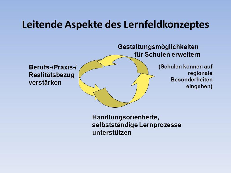 Leitende Aspekte des Lernfeldkonzeptes Berufs-/Praxis-/ Realitätsbezug verstärken Handlungsorientierte, selbstständige Lernprozesse unterstützen Gesta