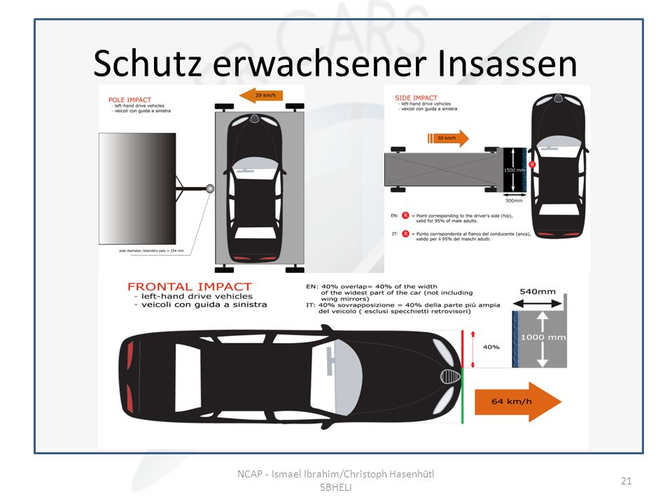 Beispiel: Schutz erwachsener Insassen NCAP - Ismael Ibrahim/Christoph Hasenhütl 5BHELI 21