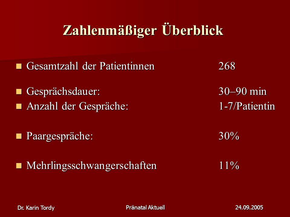 Dr. Karin Tordy Pränatal Aktuell 24.09.2005 Zahlenmäßiger Überblick Gesamtzahl der Patientinnen268 Gesamtzahl der Patientinnen268 Gesprächsdauer:30–90