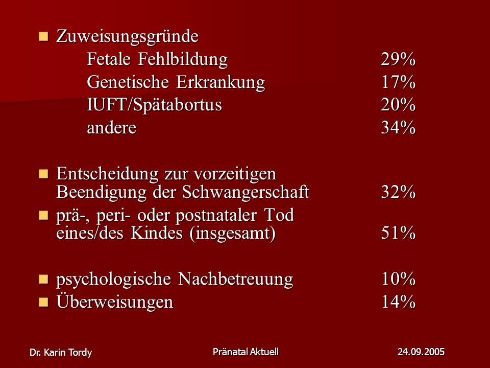 Dr. Karin Tordy Pränatal Aktuell 24.09.2005 Zuweisungsgründe Zuweisungsgründe Fetale Fehlbildung29% Genetische Erkrankung17% IUFT/Spätabortus 20% ande