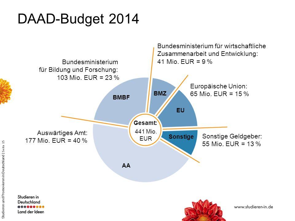 Studieren und Promovieren in Deutschland | Seite 15 DAAD-Budget 2014 Bundesministerium für wirtschaftliche Zusammenarbeit und Entwicklung: 41 Mio. EUR
